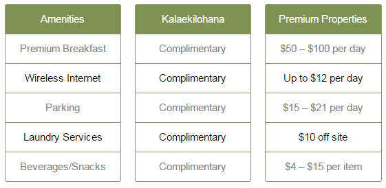 Kalaekilohana Inn Amenities Comparison Chart